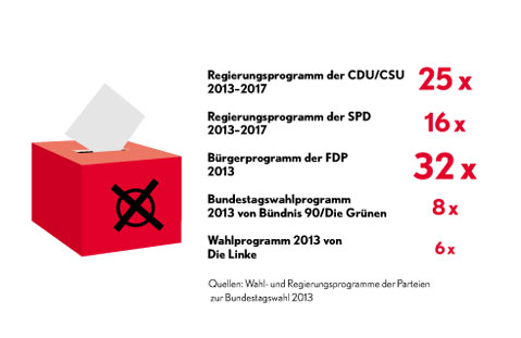 Wahlprogramme